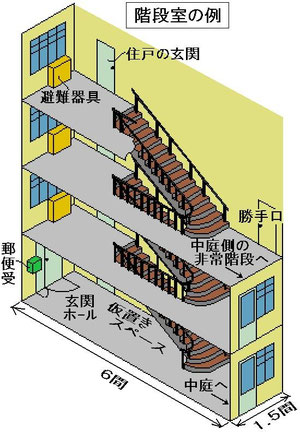 1.5間×6間の階段室の例(p425)