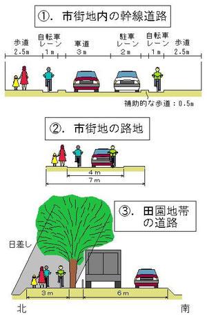 自転車レーン整備の基本例