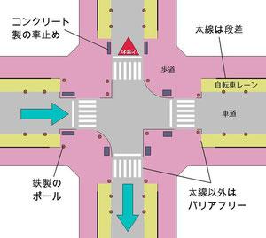 一方通行幹線街路の交差点処理