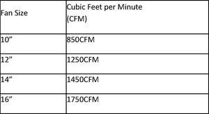 PRO Racing Electric Cooling Fan Flow & Measurement Chart
