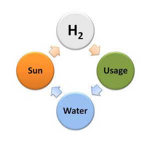 Photosynthese Wirkungskreislauf (Quelle HyperSolar Inc.)