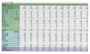 札幌FPスマイル&リッチ・キャッシュフロー表・サンプル