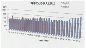 札幌FPスマイル&リッチ・収入と支出グラフ・サンプル