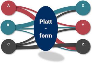 Plattformen gehört die Zukunft
