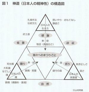 出典:山村明義『本当はすごい神道』p.33