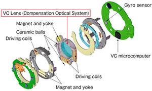 Блок оптического стабилизатора