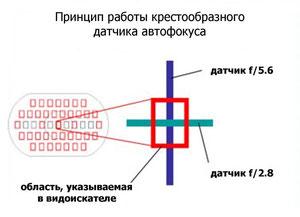Крестообразный датчик автофокуса