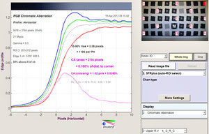 Хроматические аберрации f/1.2
