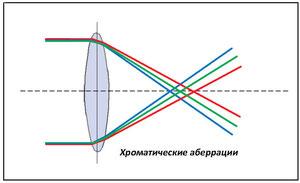 Хроматические аберрации
