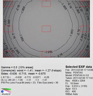Виньетирование 18 мм f/3.5