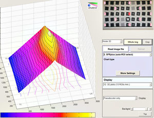 Разница центр/края на 35 мм f/4.0