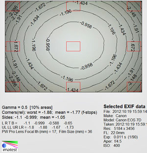 Виньетирование 22 мм f/4.5