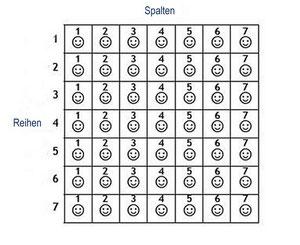 Ein Block, mit sieben Reihen und sieben Spalten