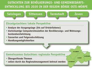 Ablaufdiagramm: Demografie-Gutachten in der Börde Oste-Wörpe