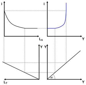 Wiki: Das 4-Quadranten-Schema zur LM-Kurve