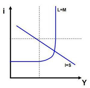 Schnittpunkt von IS- und LM-Kurve