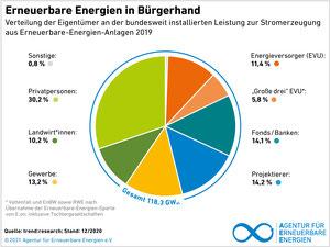 Grafik: Agentur für erneuerbare Energien   (Klick zur Vergößerung)