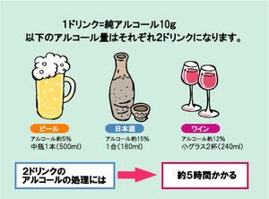 アルコールの分解時間(クリックすると拡大します)