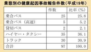 健康起因による事故の報告件数