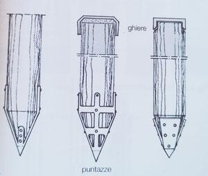 pali di fondazione in legno - tipi di ghiere e puntazze di pali di legno