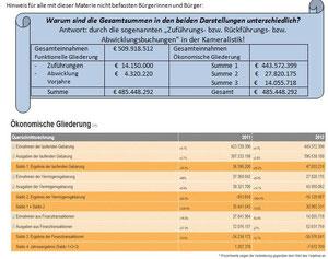 Offener Haushalt - Querschnittsrechnung