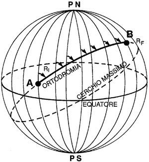 Figura 3.19 - Ortodromia