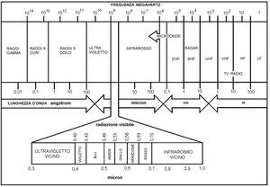 Figura 2.4 - Spettro Elettromagnetico
