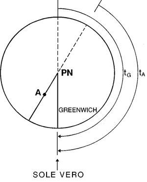 Figura 4.10 - illustrazione dell'esempio 1 per il punto A