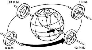 Figura 2.12 - Rigidità giroscopica