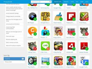 Vom grünen A bis zum roten D listet die Webseite privacygrade.org auf, wie viel Privatsphäre eine App dem Nutzer lässt. Foto: privacygrade.org