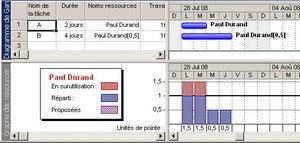 Graphe des ressources