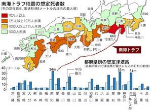 南海トラフ地震の想定死者数
