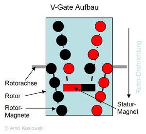 V-Gate Prinzipaufbau