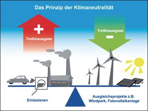 Das Prinzip der Klimaneutralität (Grafik: Dirk A. Deininger)