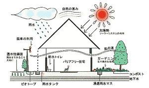 環境共生住宅の姿