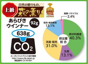 「森の薫り あらびきウインナー」の工程別CO2排出量割合