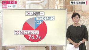 日本の世論は韓国の政治姿勢75%が賛同していない