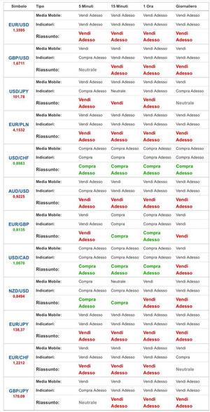 Analisi segnali opzioni binarie gratis
