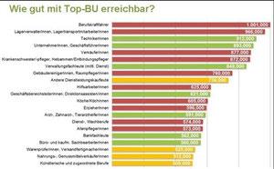 Quelle: Franke und Bornberg GmbH - rot: hohe Beiträge, gelb: mittlere Beiträge, grün: niedrige Beiträge