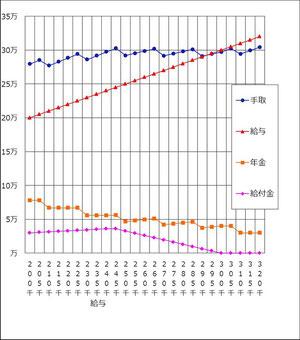 給料(赤のグラフ)のように手取り(青のグラフ)は上がっていかない。ということは…!
