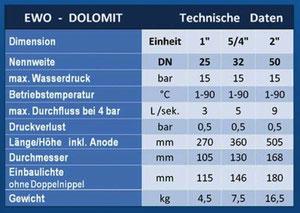 EWO Dolomit Kalkumwandlung statt Entkalken