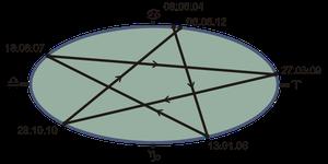 Das sich nicht ganz schließende Venus-Pentagramm in der Zeit zwischen zwei Venustransiten 2004 - 2012  (Grafik: wikipedia, CWitte)