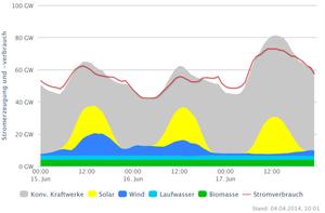 Stromproduktion 15-17. Juni 2013 Deutschland