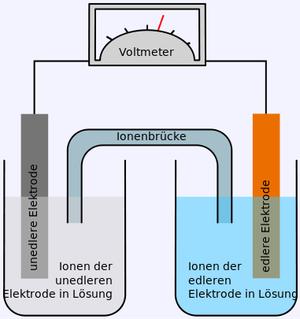 Galvanische Zelle (Quelle Wikimedia)
