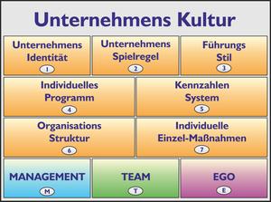 Baukasten (System) für eine gesunde und erfolgreiche Unternehmenskultur