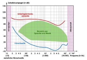 © 2012 Deutscher Naturschutzring: Hörbereich des Menschen (nach SCHOLZ 2003, verändert)