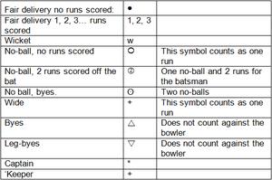 Internationally recognised scoring symbols