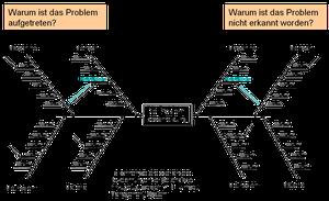 Variante des Fischgräten-Diagramms, Darstellung Tobias Guller (nach Ishikawa, Kaoru, Guide to Quality Control, 1968)