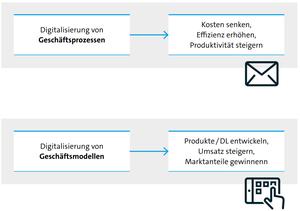 Digitalisierung der Geschäftsprozesse und Geschäftsmodelle (Quelle: Bitkom)