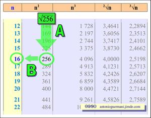 Aritmetica matematica scienze di antonio guermani - Tavole numeriche radici quadrate fino a 10000 da stampare ...